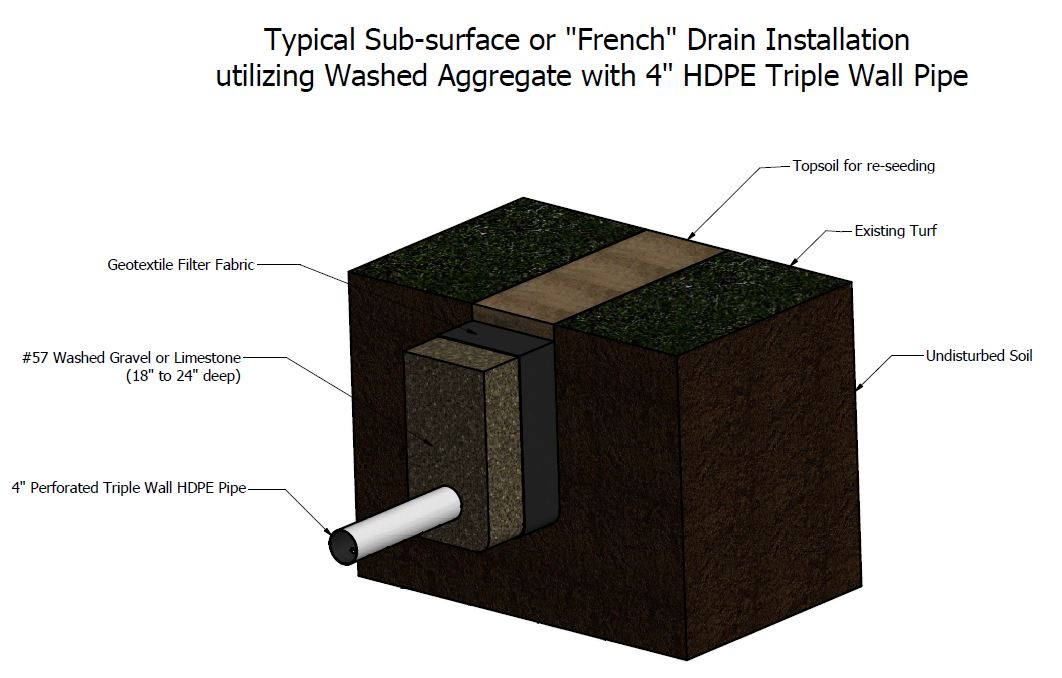 How to Install Sub-Surface Drainage · Precision Excavating