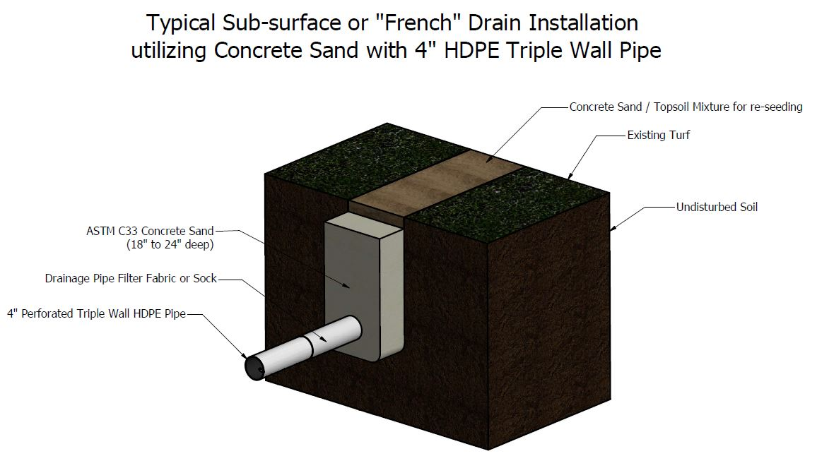 Yard Drainage Installation Concrete Sand