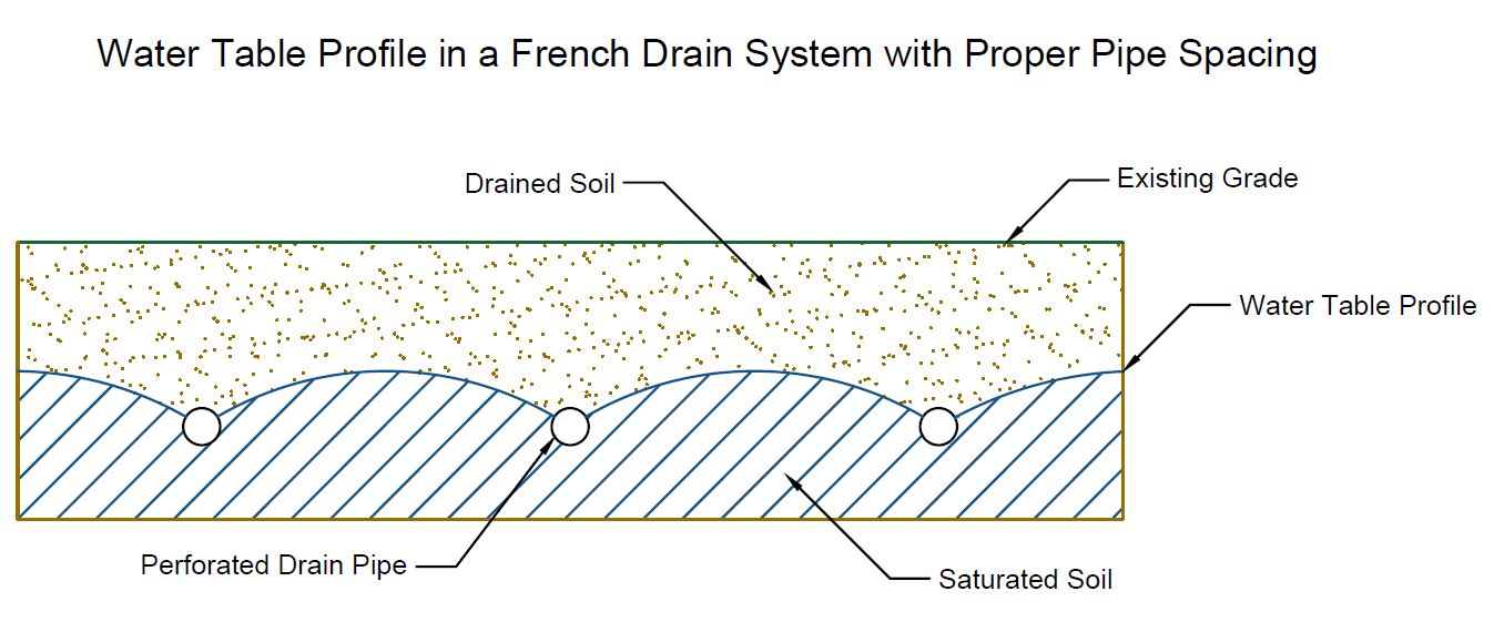 Proper Pipe Spacing French Drain Installation