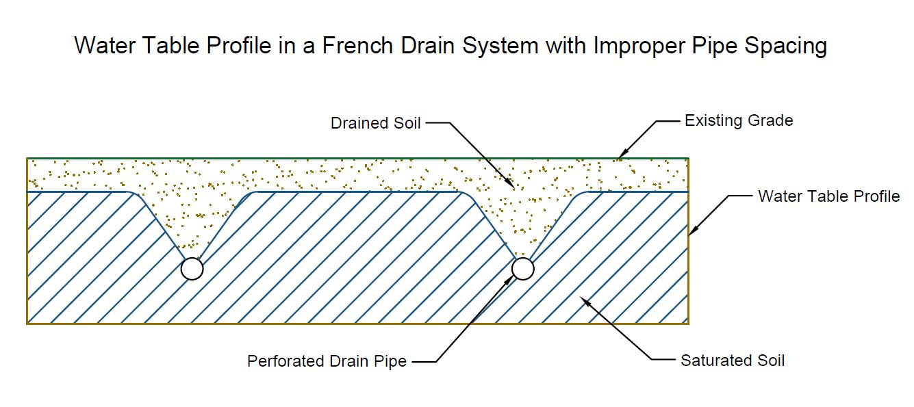 How To Install Sub Surface Drainage