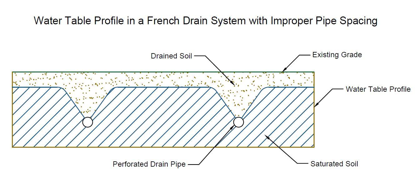 Soil Profile Improper French Drain Installation